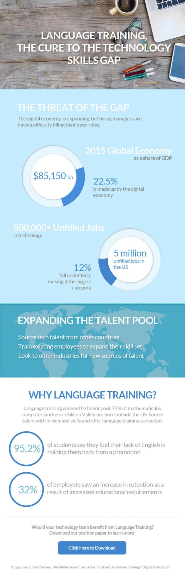 Skills gap infographic